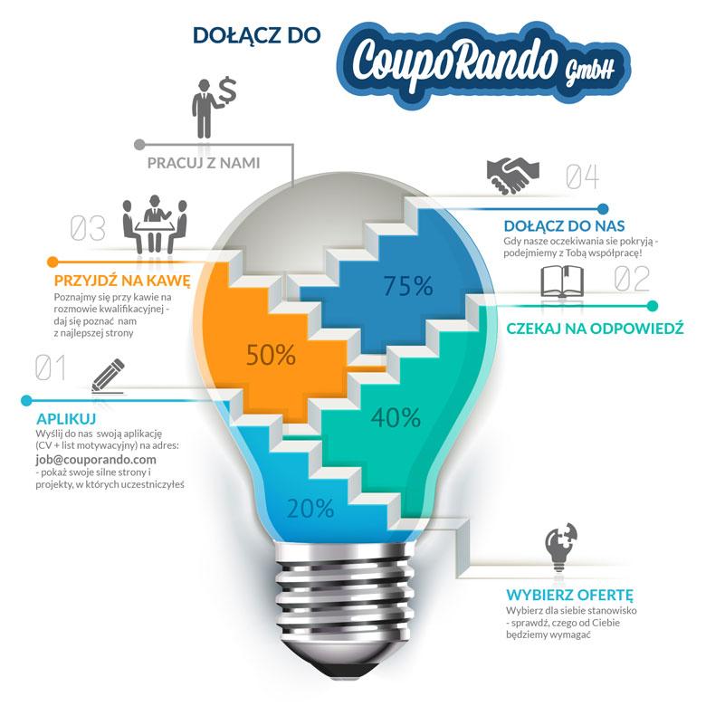 How to apply Couporando.pl